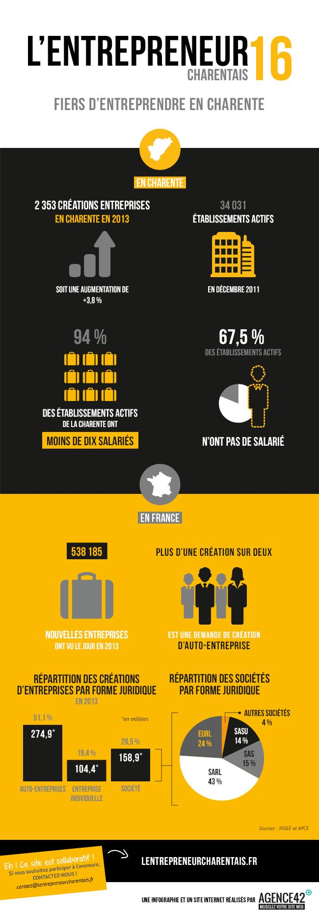 Entreprendre en charente infographie